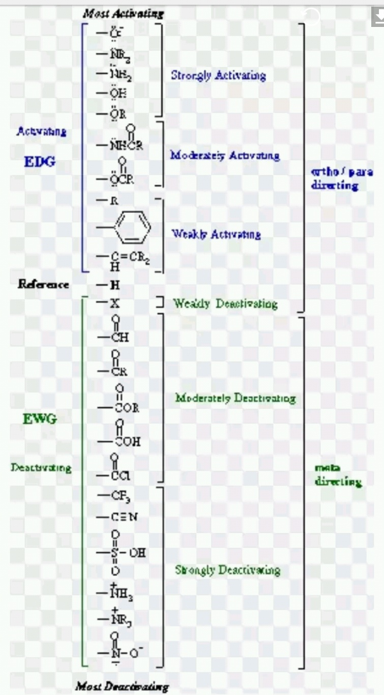 Electron Withdrawing And Electron Donating Capacity Cad